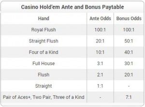 Casino Hold'em Payouts