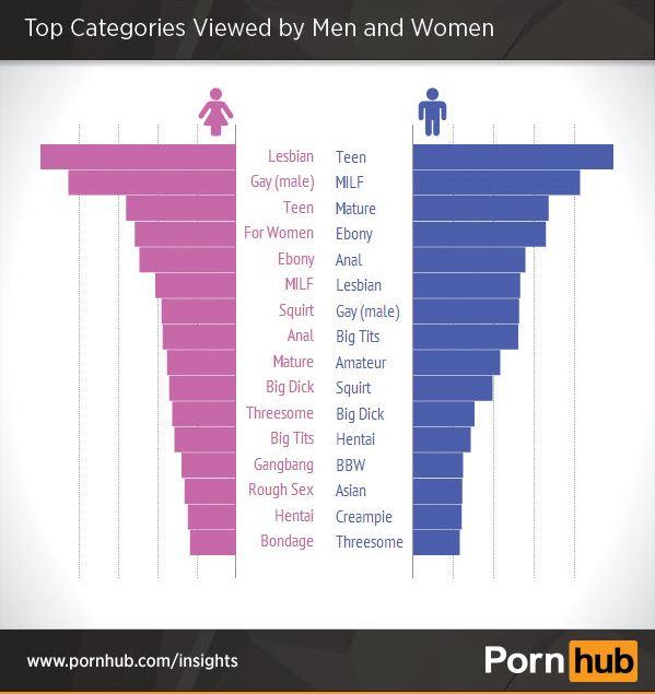 Threesome statistics